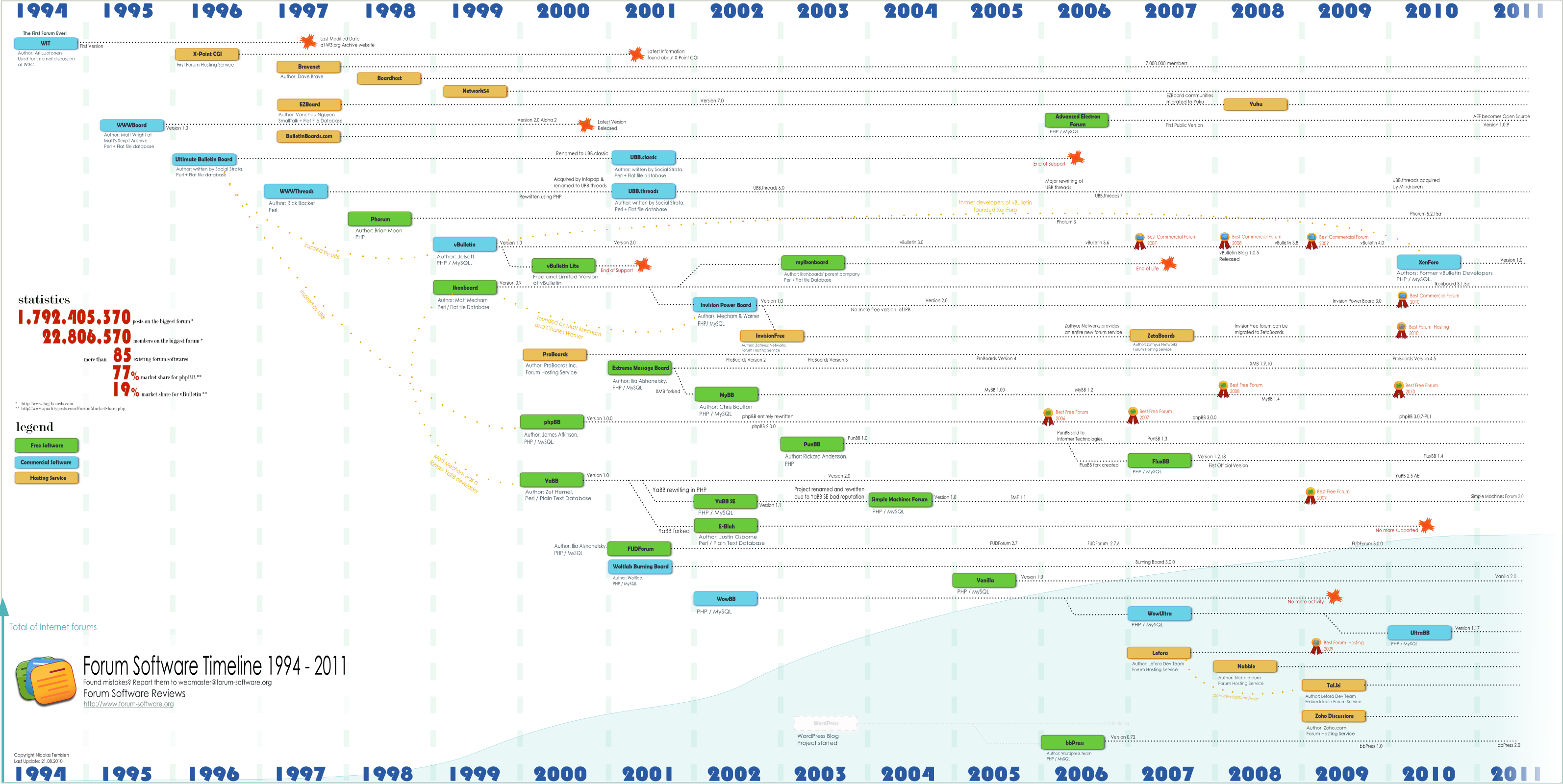 Forum Software Timeline 1994 - 2012 | Forum Software Reviews